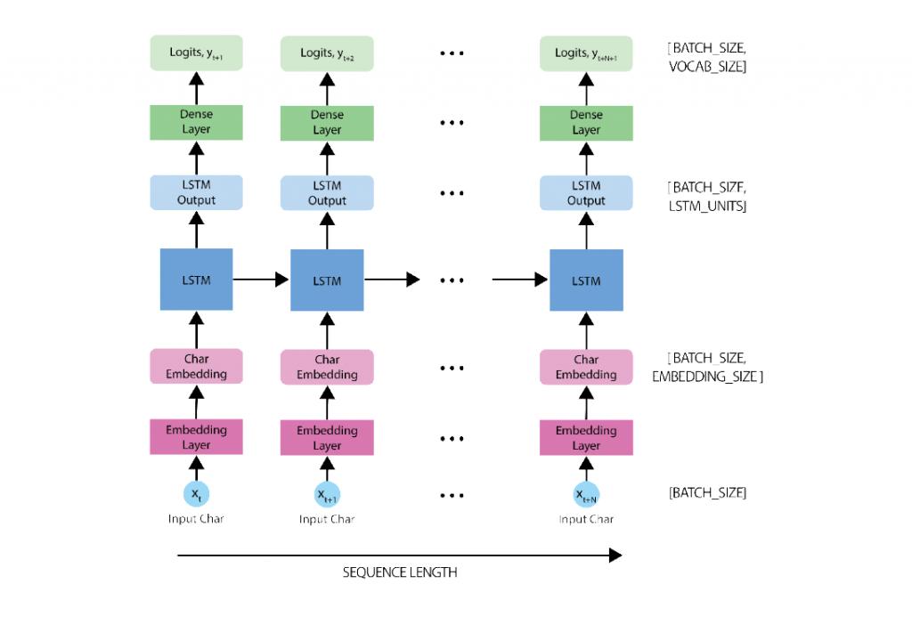 rnn-tensorflow-example-keras-model-structure-tips-guida-italiano-RNN-tensorflow-example