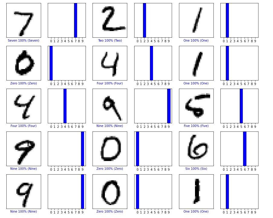 tensorflow-mnist-tutorial-italiano-esempio-guida-tensorflow-italia-tensorflow-classification-hello-world