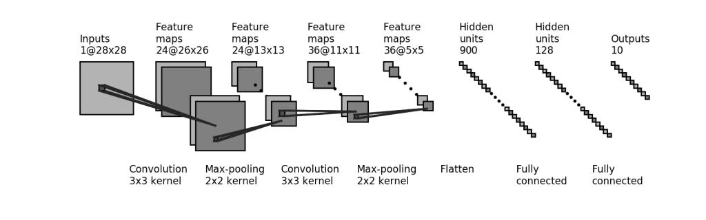 tensorflow-cnn-esempio-schema-tensorflow-mnist-tutorial-italiano-esempio-guida-tensorflow-italia-tensorflow-classification-hello-world-single-digit