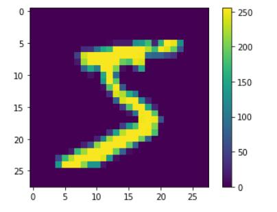 tensorflow-mnist-tutorial-italiano-esempio-guida-tensorflow-italia-tensorflow-classification-hello-world-single-digit